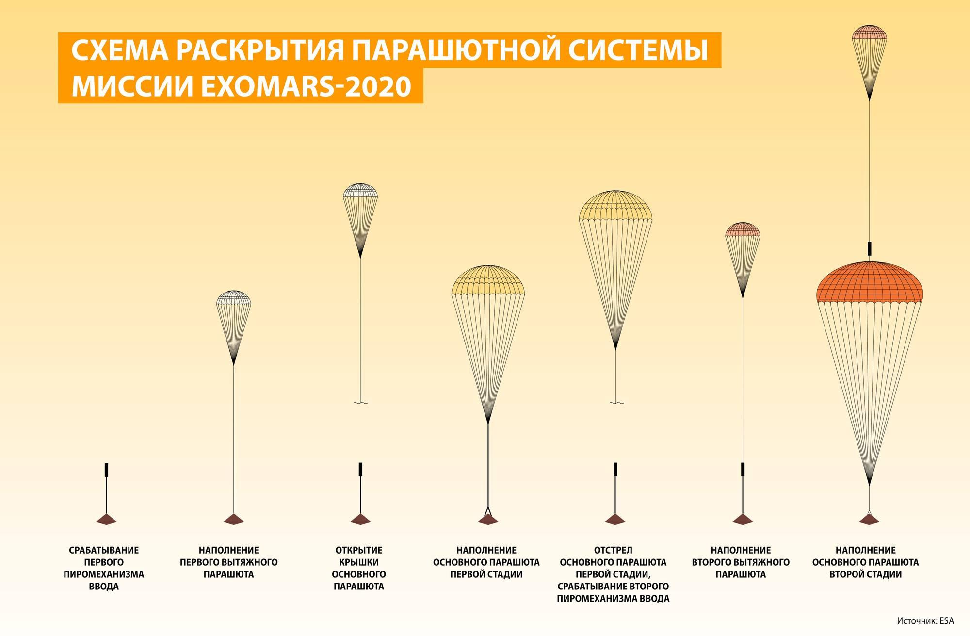 Le cyclogramme de déploiement prévu des parachutes d'ExoMars 2020.
