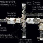 Le segment russe de l'ISS.