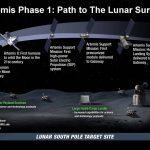 Le projet Artemis de la NASA.