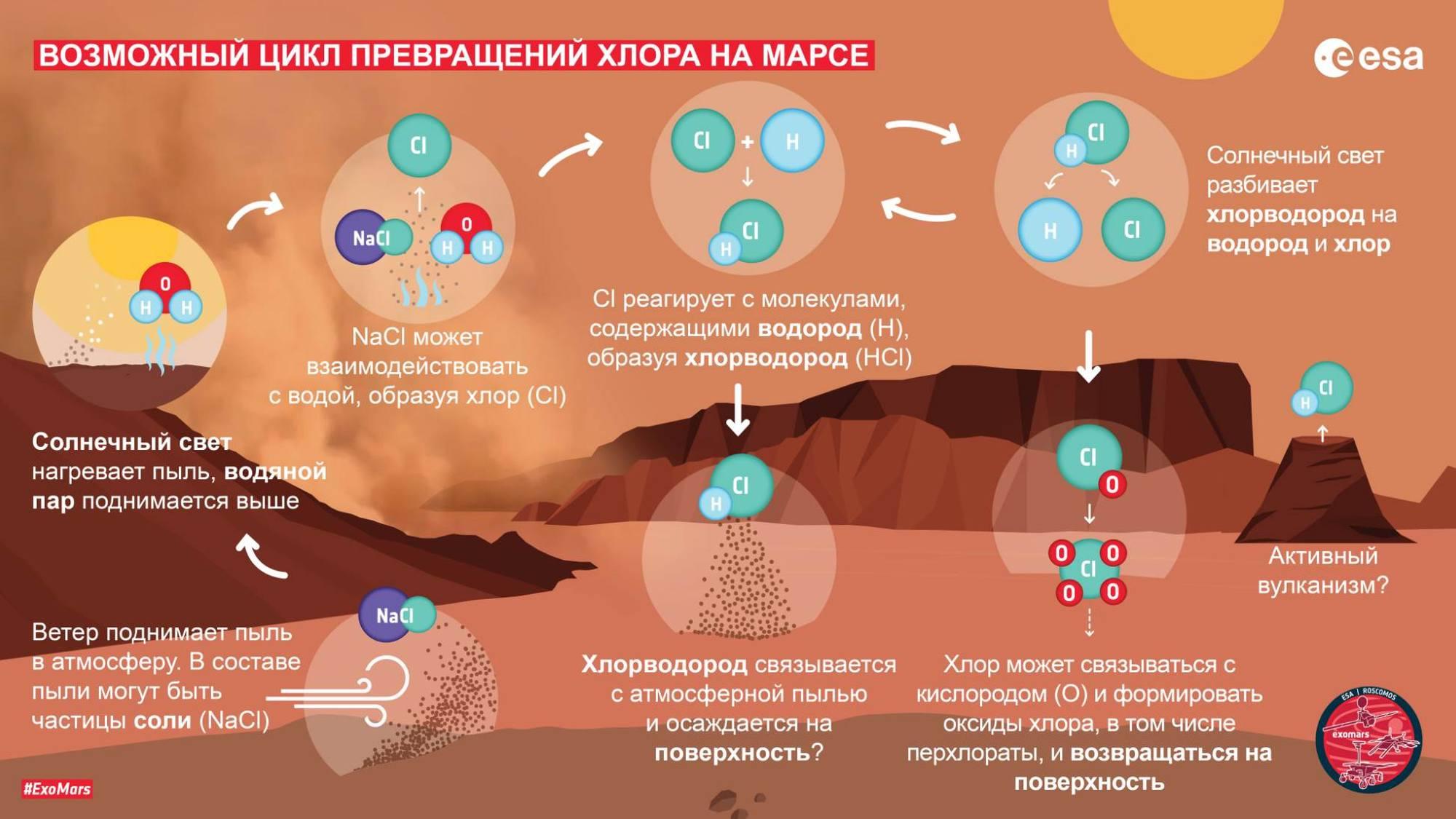 Cycle potentiel de conversion du chlore sur Mars.