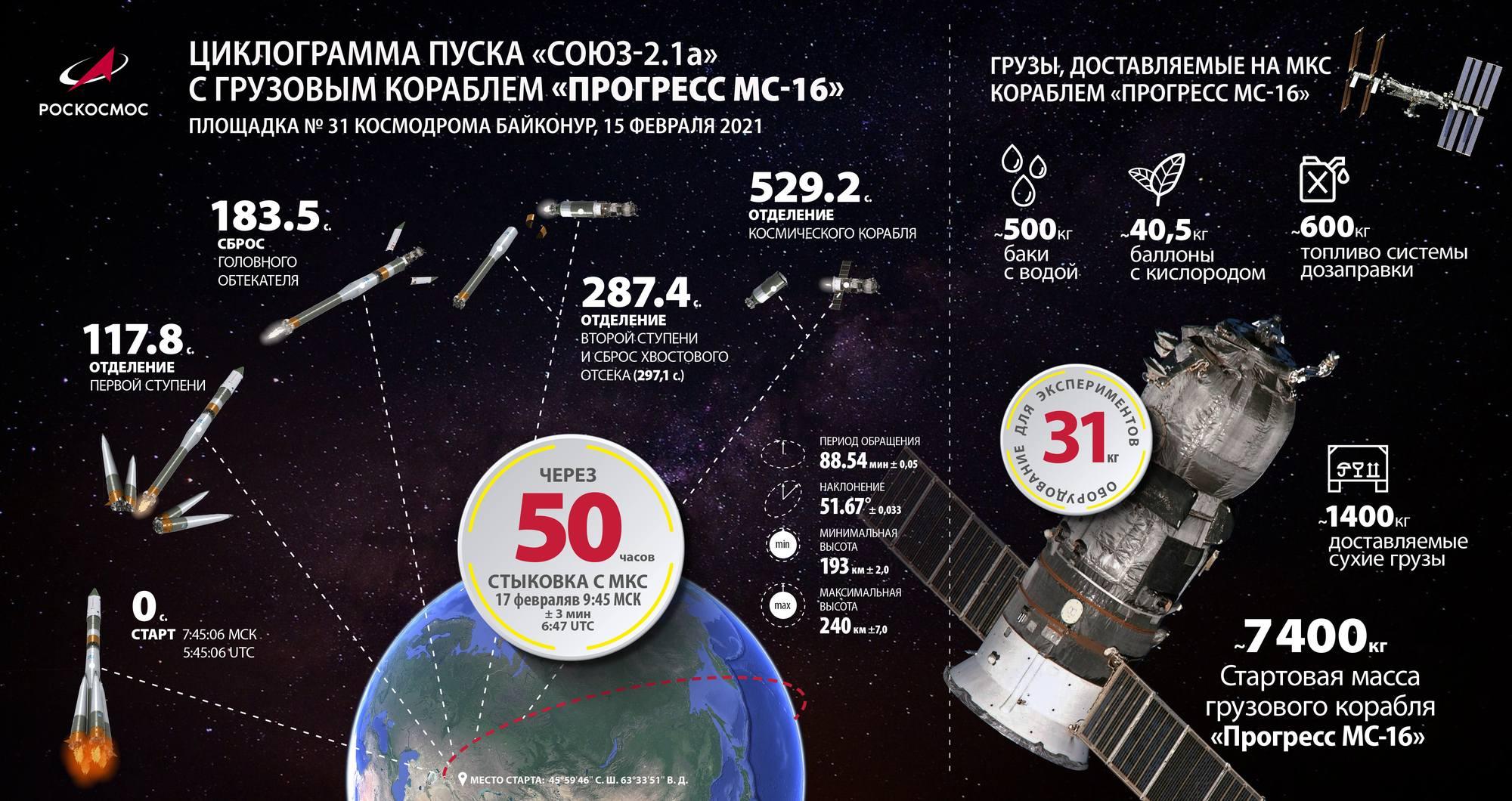 Le timing du lancement de Progress MS-16.