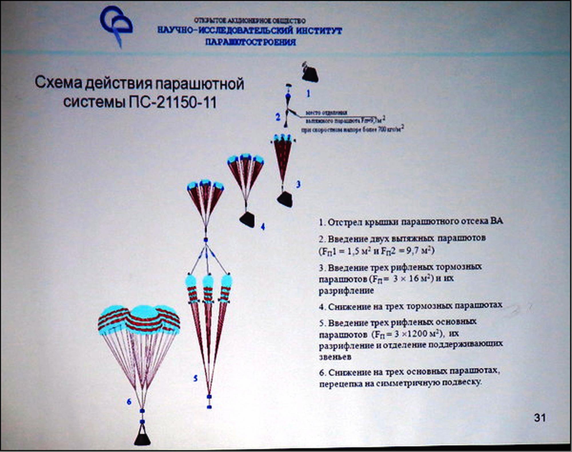 Un schéma de principe du système de parachutes devant équiper le vaisseau Orël datant de 2015.