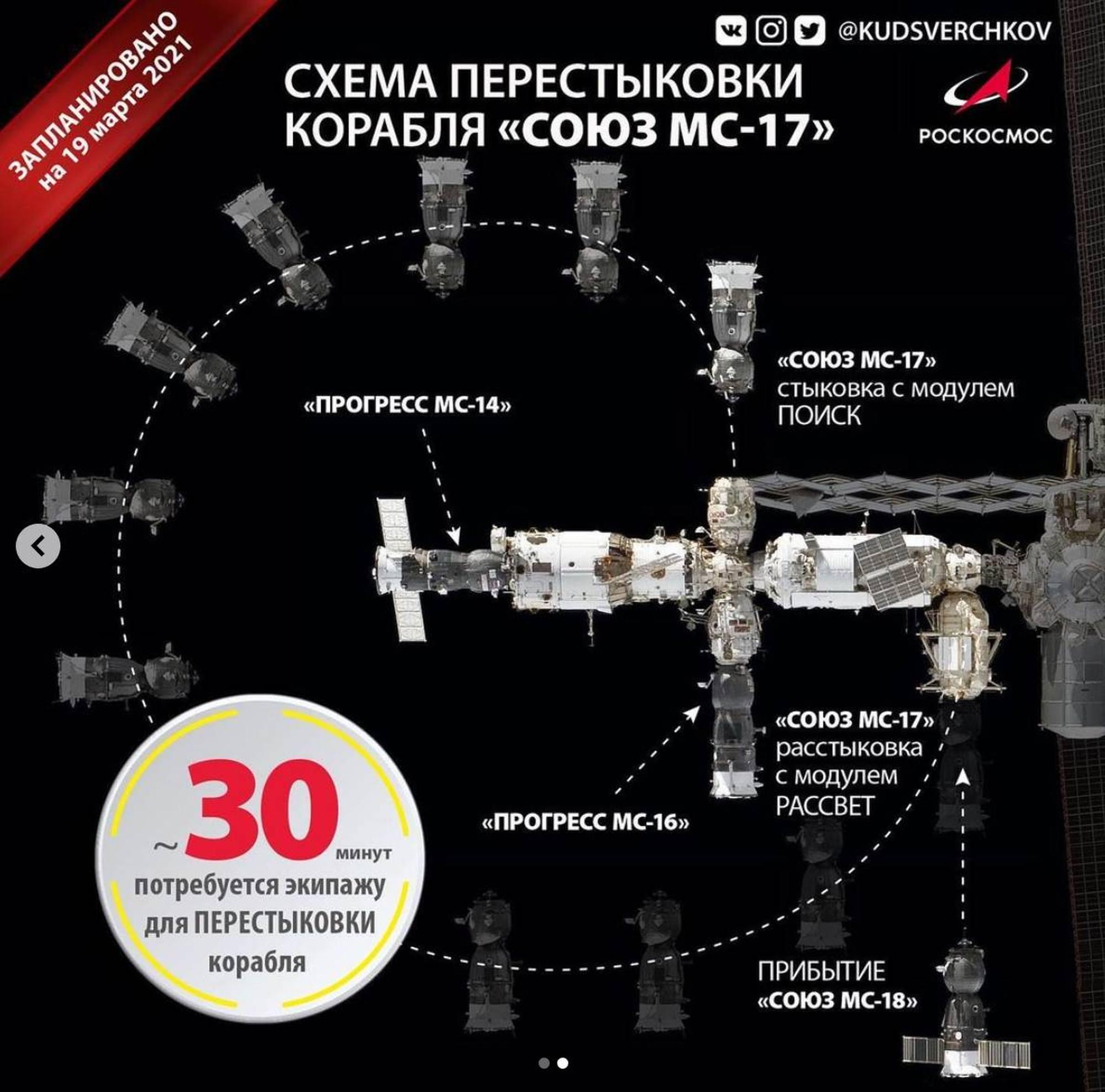 Sur ce diagramme il est possible de comprendre comment Soyouz MS-17 sera replacé sur Poisk et l'arrivée prévue de Soyouz MS-18 en avril.