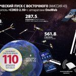 Le timing du lancement OneWeb depuis Vostochny.