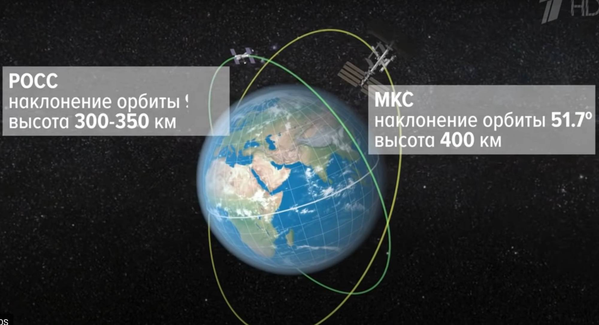 La comparaison des orbites de l'ISS et de la ROSS.