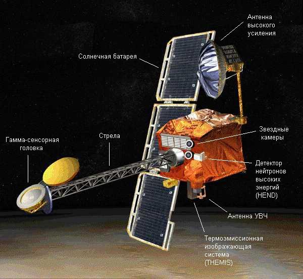 La localisation de l'appareil HEND sur Mars Odyssey.