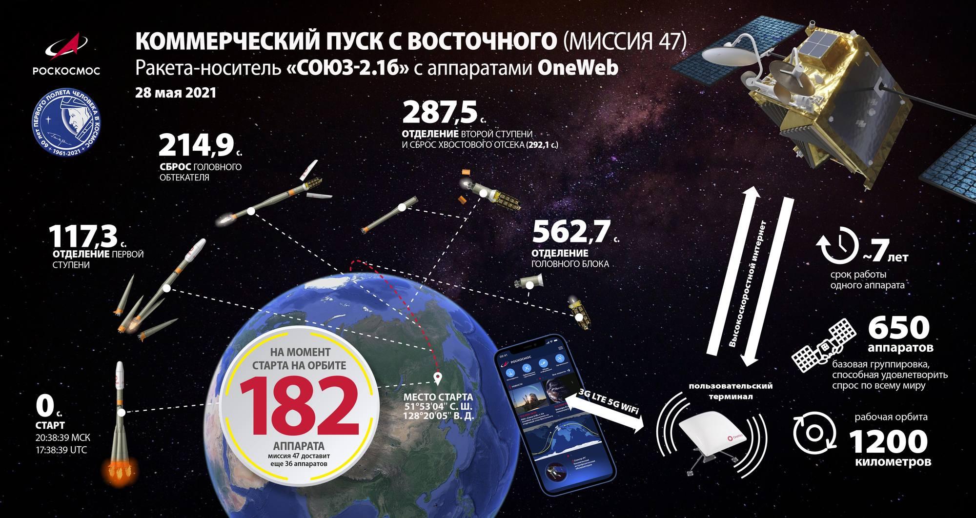 Le timing de lancement du 28 mai 2021.