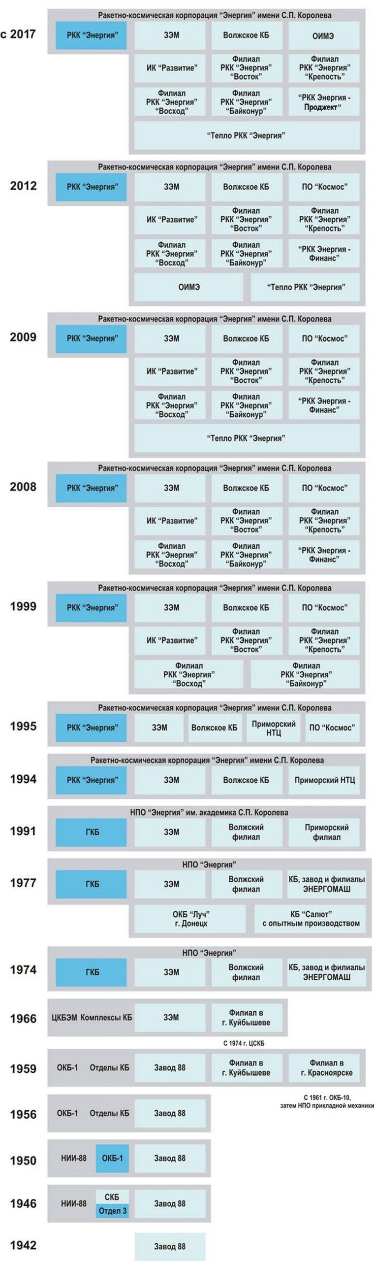 La chronologie historique de la composition et de la dénomination de l'entreprise RKK Energuya depuis l'usine 88 en 1942.